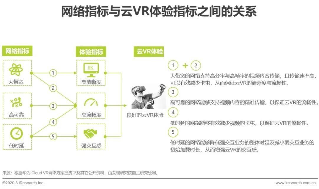艾瑞:5G助力云VR发展,加速VR普及-酷雷曼VR全景